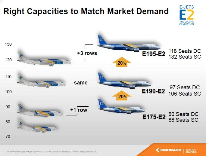 Source: Embraer, Reprinted with permission.