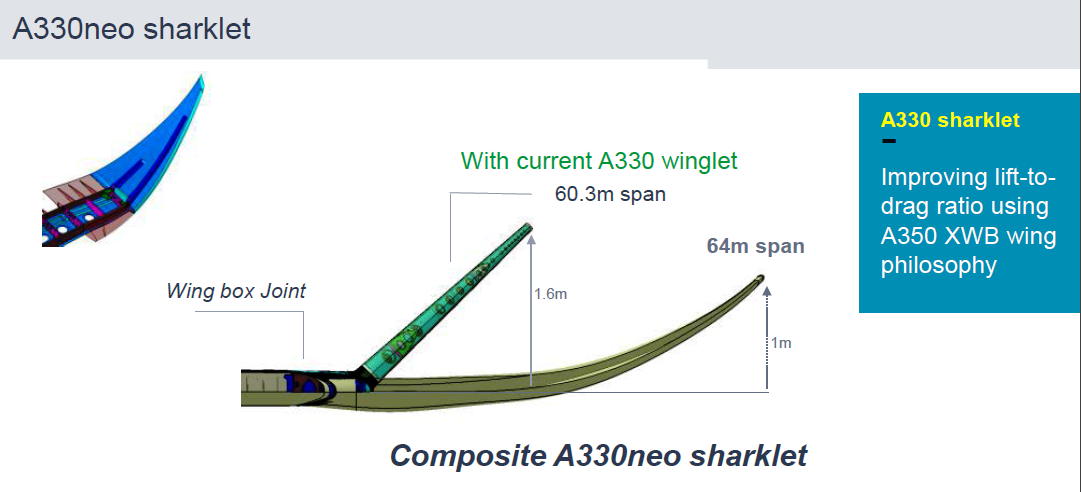 Airbus A330 800 And 900neo First Analysis Leeham News