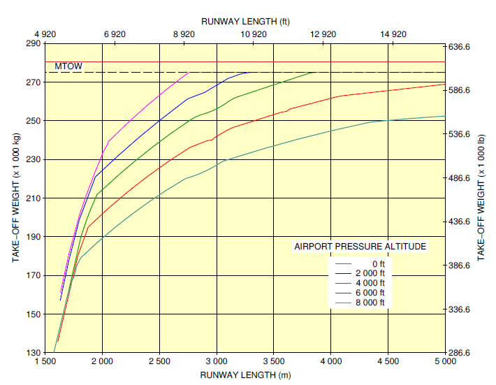 A350-900 take-off performance ISA +15