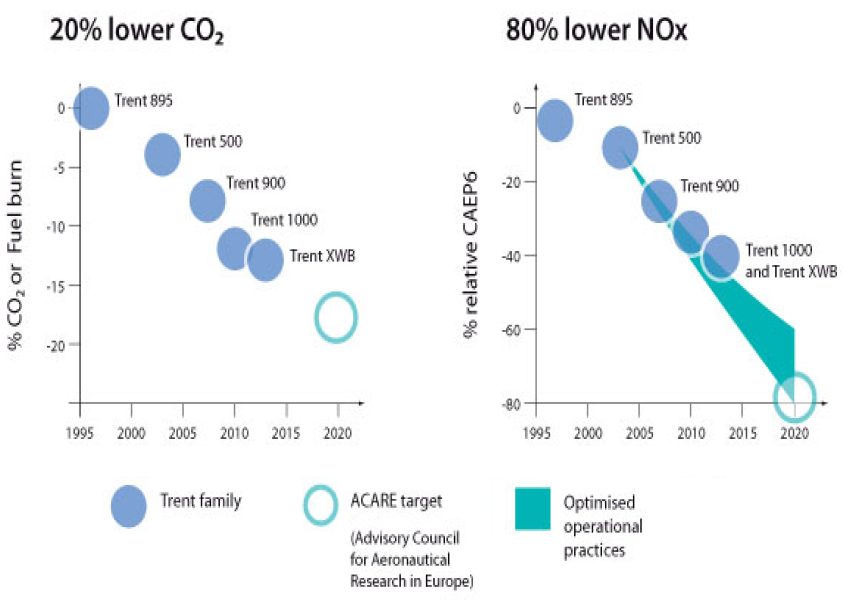 co2-and-nox-targets-acare