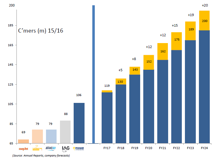 the explosive growth of ryanair company The explosive growth of microsoft's cloud business, in one chart jeff dunn jul 21, 2017, 5:15 pm  the company has come a long way from relying on windows pc sales.