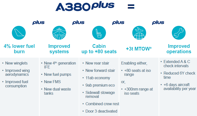 A380Plus: First analysis